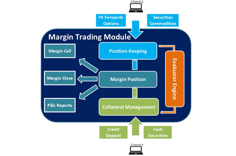 Perhitungan margin call forex